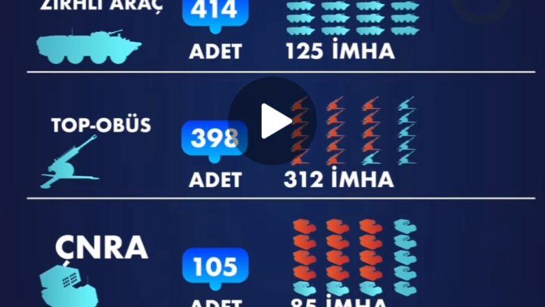 1521 Ağır Silahlar|Tank,obüs, hava savunma ¦Ermenistan, Karabağ savaşında hem asker hem de silah sistemleri anlamında büyük kayba uğradı.!