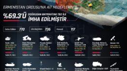 Ermenistan Ordusu'na ait hedeflerinin %69,3'ü doğrudan BayraktarTB2 ile imha edildi.! [İNFOGRAFİK ]