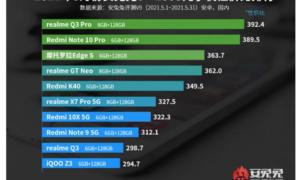 Android Telefonların yeni AnTuTu sıralaması ortaya çıktı.! Kim 1. Sırada?